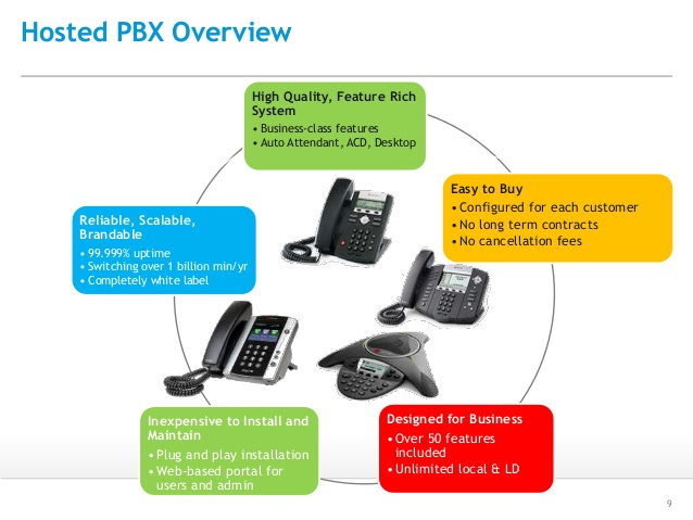 cloud-hosted-pbx-features