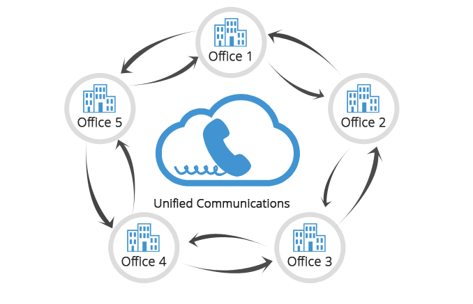 why-hosted-pbx-system